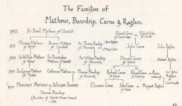 The Families of Mathew, Bawdripe, Carn and Raglan