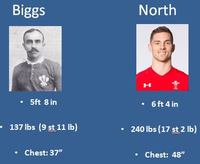 Norman Biggs George North comparison